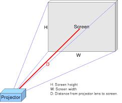 Determining the Proper Distance from the Screen